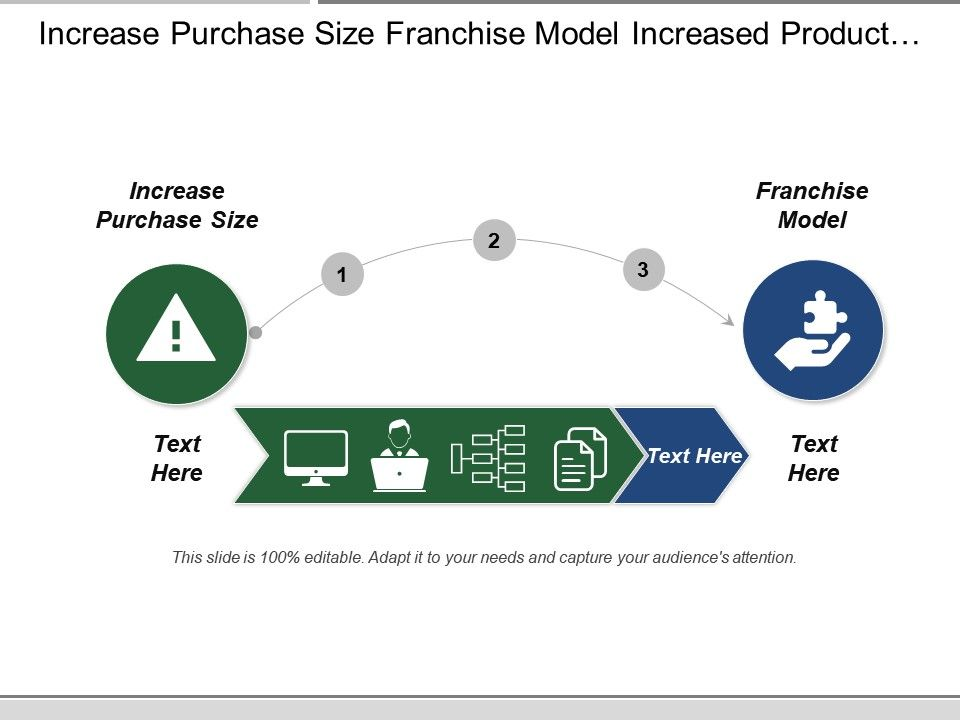 Increase Purchase Size Franchise Model Increased Product Offering