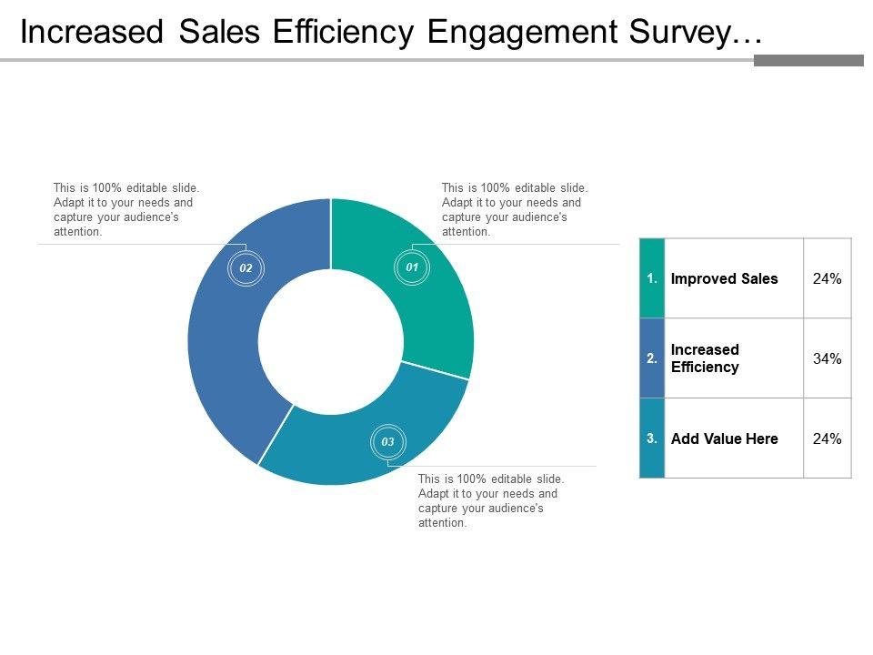 increased sales efficiency engagement survey pie chart