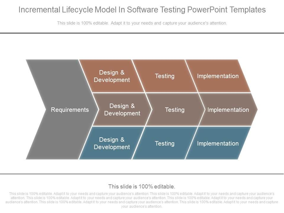 Incremental Lifecycle Model In Software Testing Powerpoint Templates