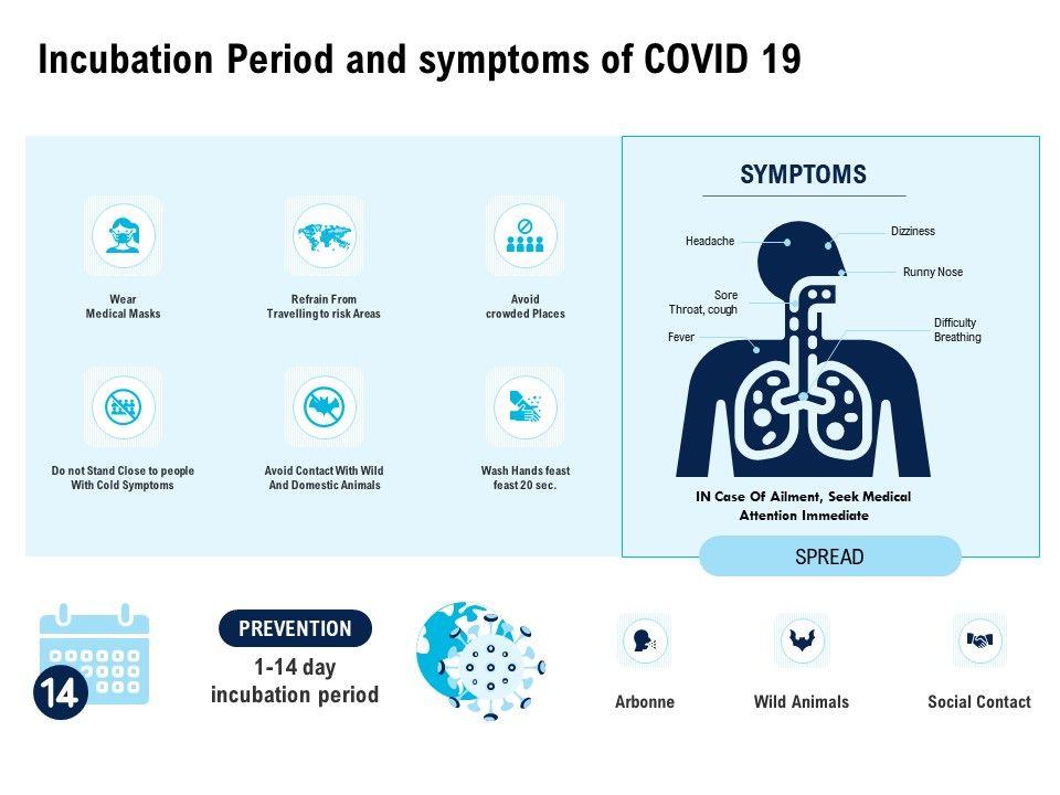 Incubation Period And Symptoms Of COVID 19