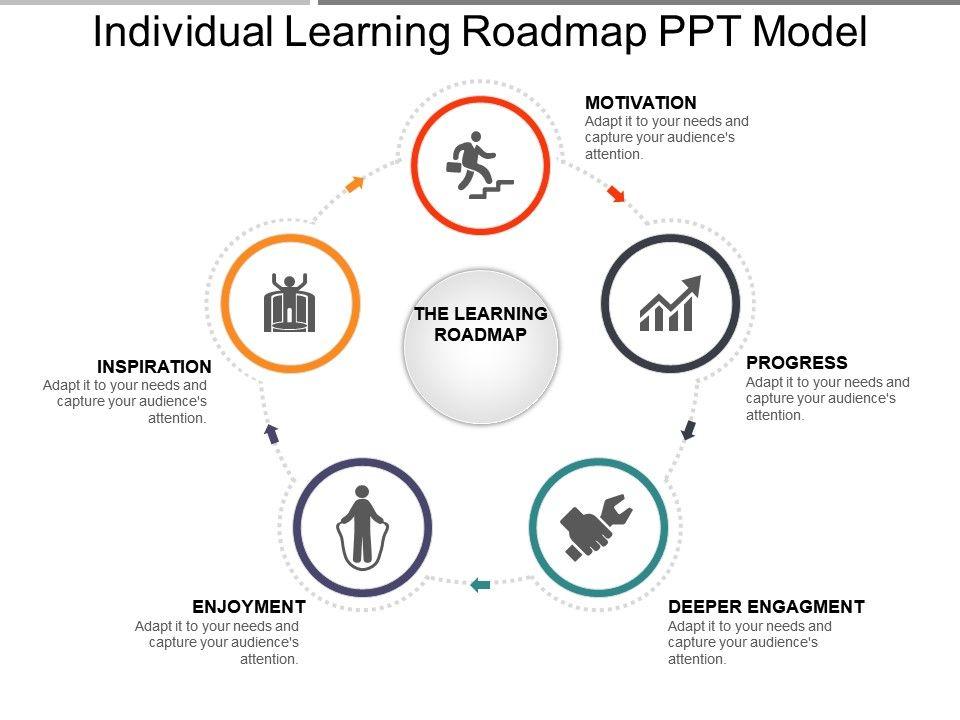 individual_learning_roadmap_ppt_model_Slide01