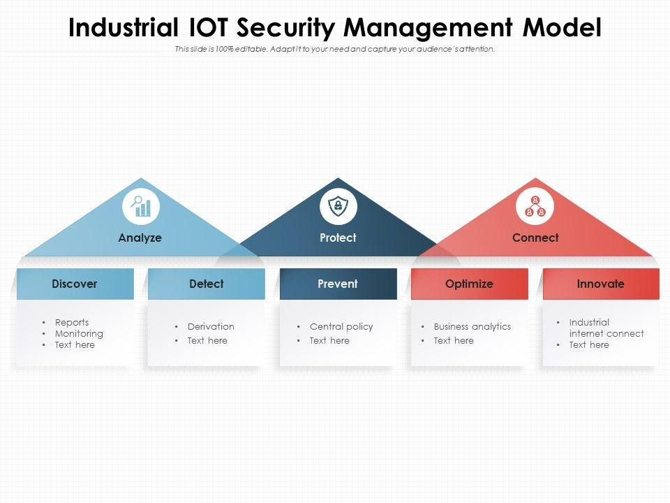 Industrial IOT Security Management Model