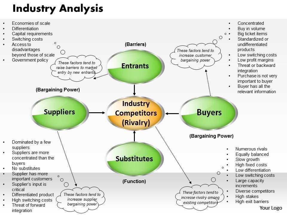 industry analysis powerpoint presentation slide template. Black Bedroom Furniture Sets. Home Design Ideas