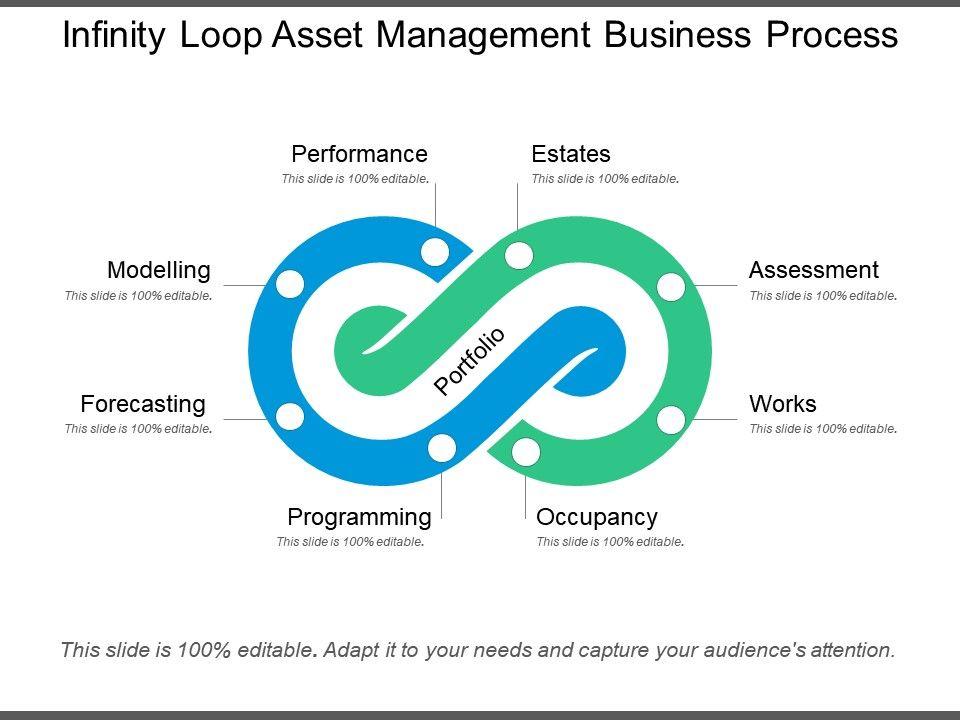 infinity_loop_asset_management_business_process_Slide01