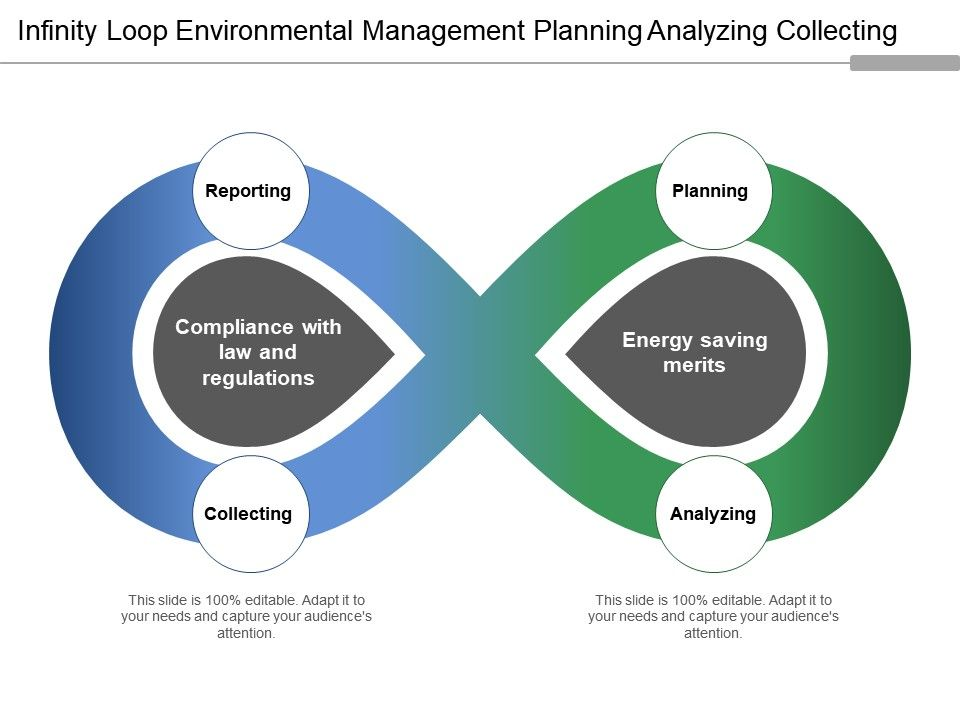 infinity_loop_environmental_management_planning_analyzing_collecting_Slide01