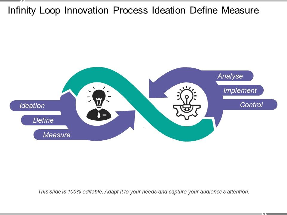 infinity_loop_innovation_process_ideation_define_measure_Slide01