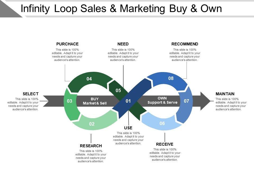 infinity_loop_sales_and_marketing_buy_and_own_Slide01