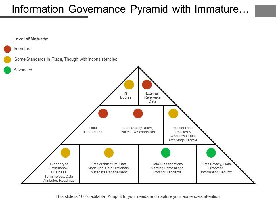 information_governance_pyramid_with_immature_inconsistencies_and_advanced_levels_Slide01