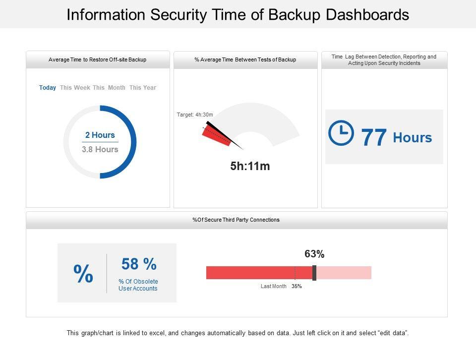 information_security_time_of_backup_dashboards_Slide01