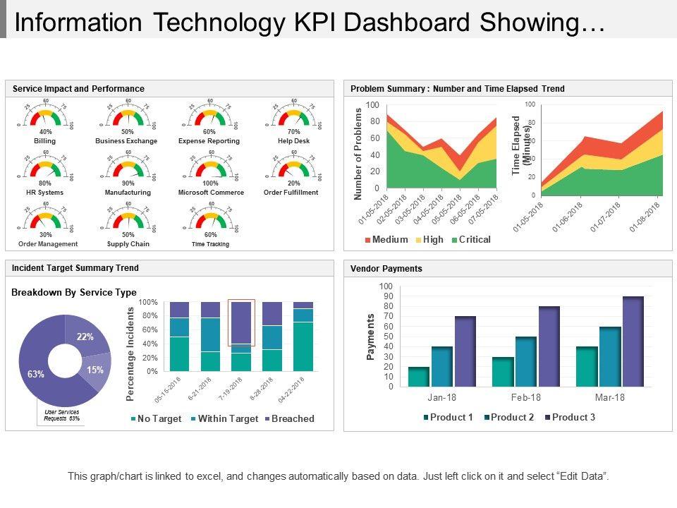 information_technology_kpi_dashboard_showing_incident_target_summary_trend_Slide01