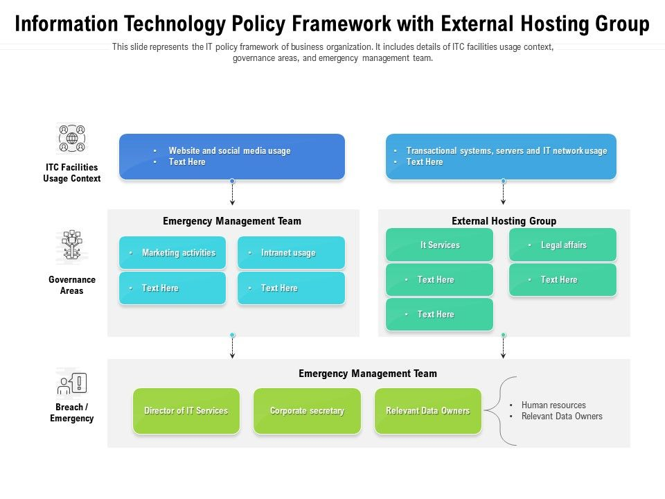 Information Technology Policy Framework With External Hosting Group
