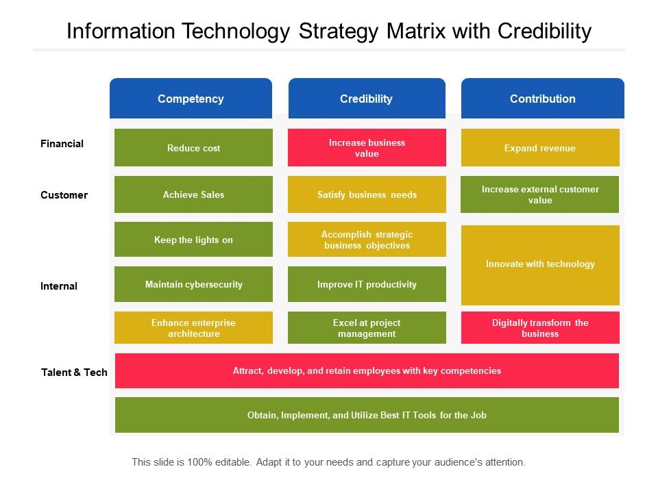 Information Technology Strategy Matrix With Credibility