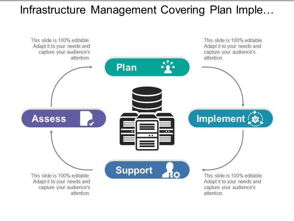infrastructure_management_covering_plan_implement_support_and_assess_Slide01