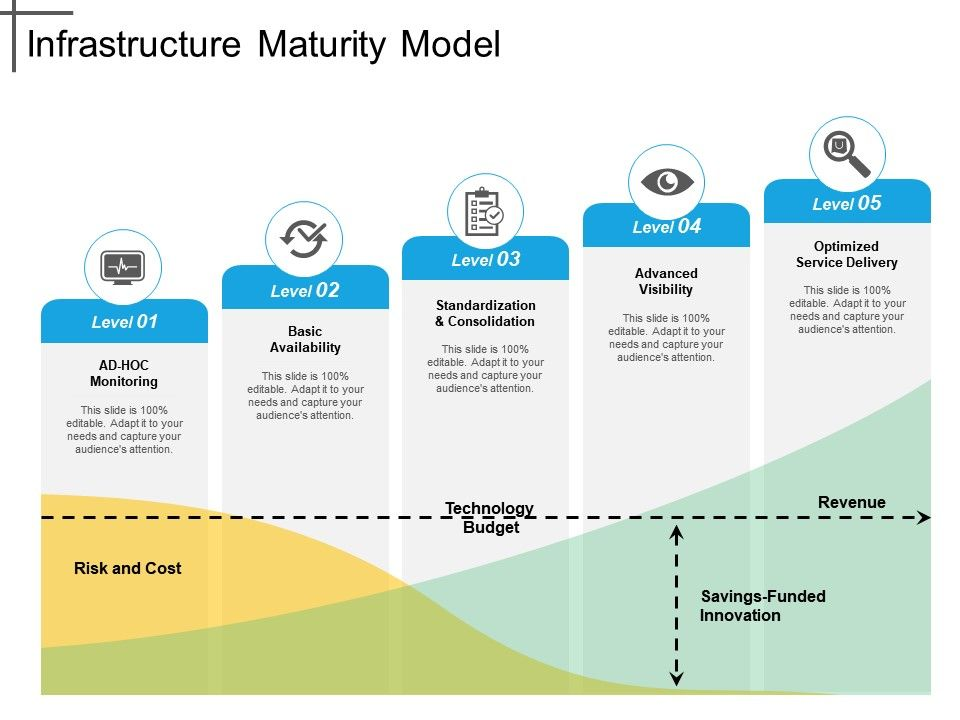 infrastructure_maturity_model_Slide01