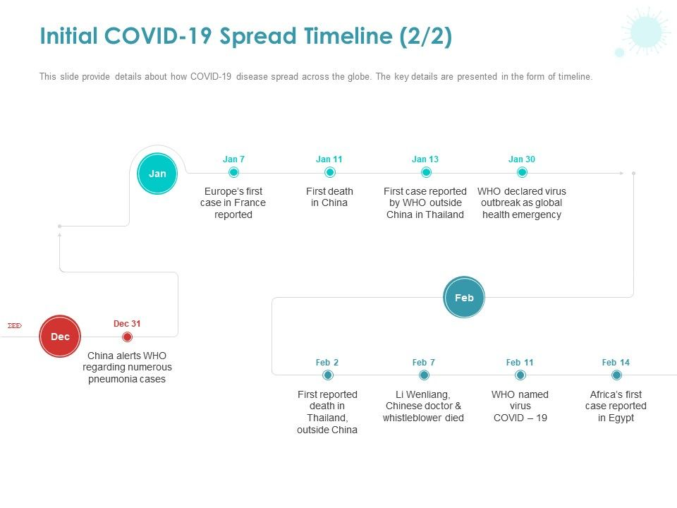 Initial COVID 19 Spread Timeline France Ppt Powerpoint Presentation Layouts Design Ideas