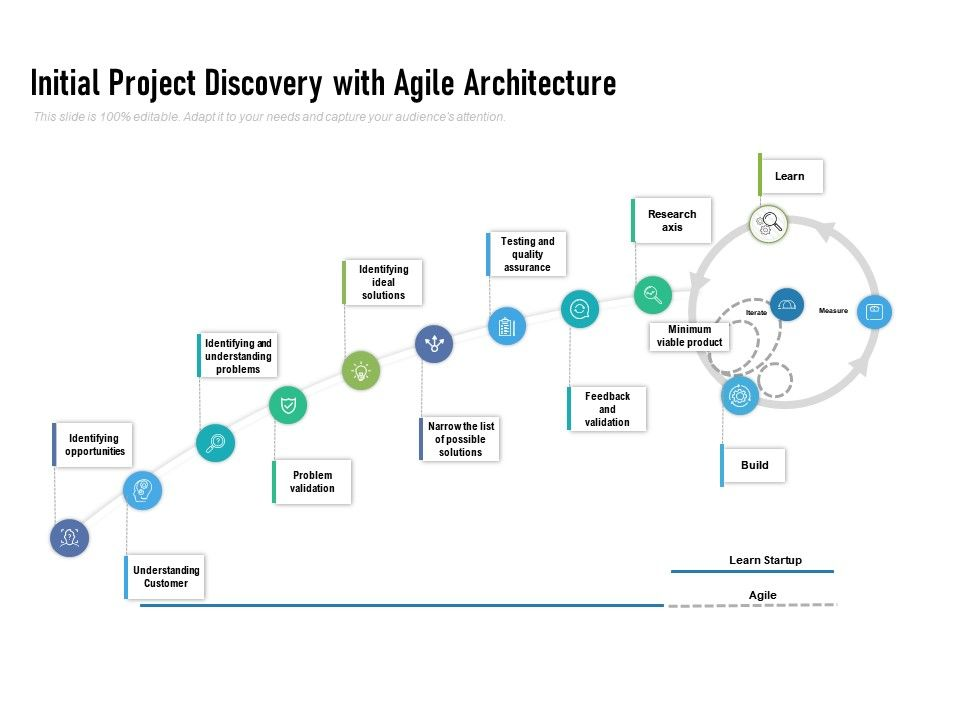 Initial Project Discovery With Agile Architecture