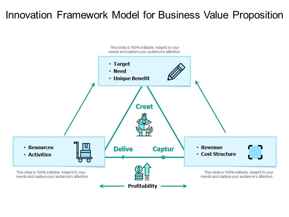 Innovation Framework Model For Business Value Proposition Powerpoint Slides Diagrams Themes For Ppt Presentations Graphic Ideas