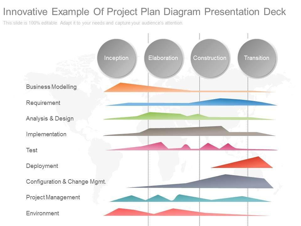 innovative innovative example of project plan diagram presentation