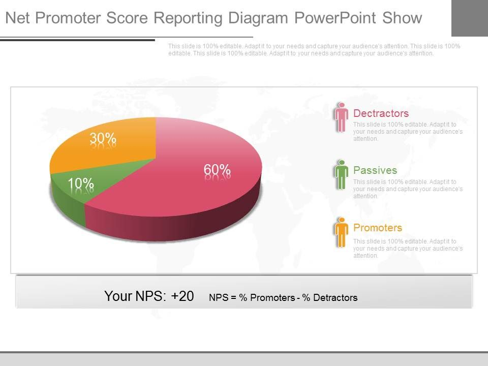 Innovative Net Promoter Score Reporting Diagram Powerpoint