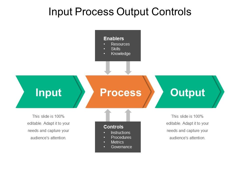 input output process powerpoint templates ipo model ppt templates