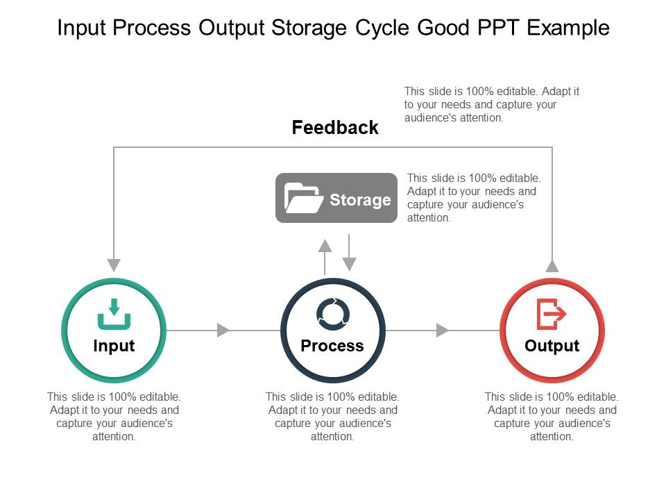 input process output storage cycle good ppt example ppt images gallery powerpoint slide show powerpoint presentation templates - Input Process Output Diagram Template
