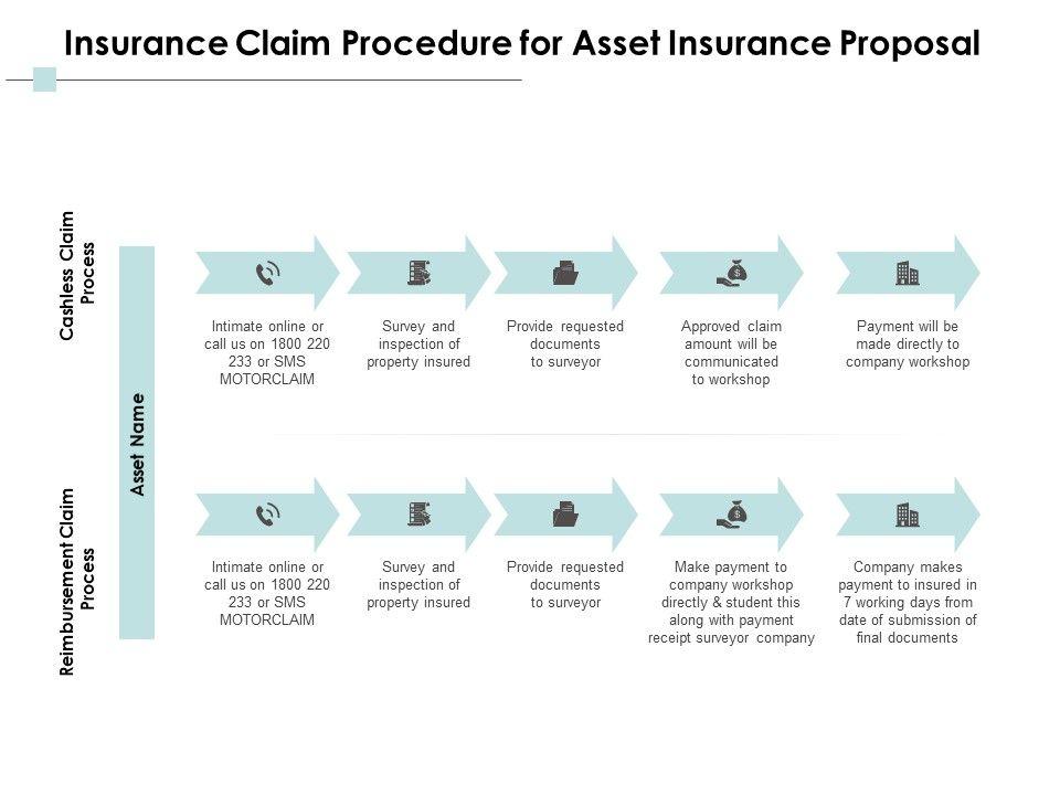 Insurance Claim Procedure For Asset Insurance Proposal Ppt Powerpoint Presentation