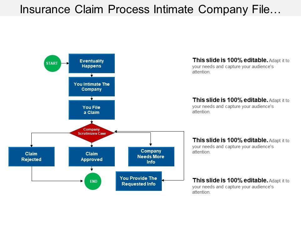 Insurance Claim Process Intimate Company File Approved ...