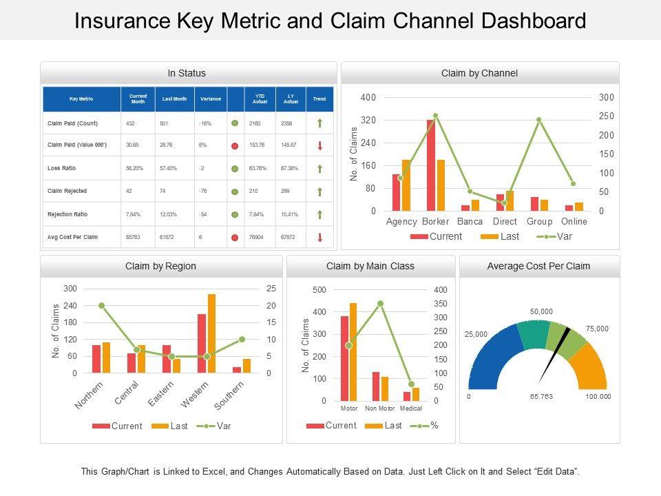 insurance_key_metric_and_claim_channel_dashboard_Slide01