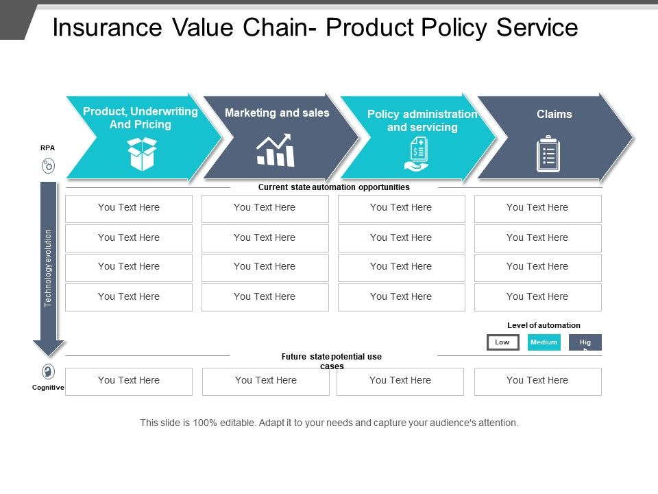 Insurance Value Chain Product Policy Service | PowerPoint ...