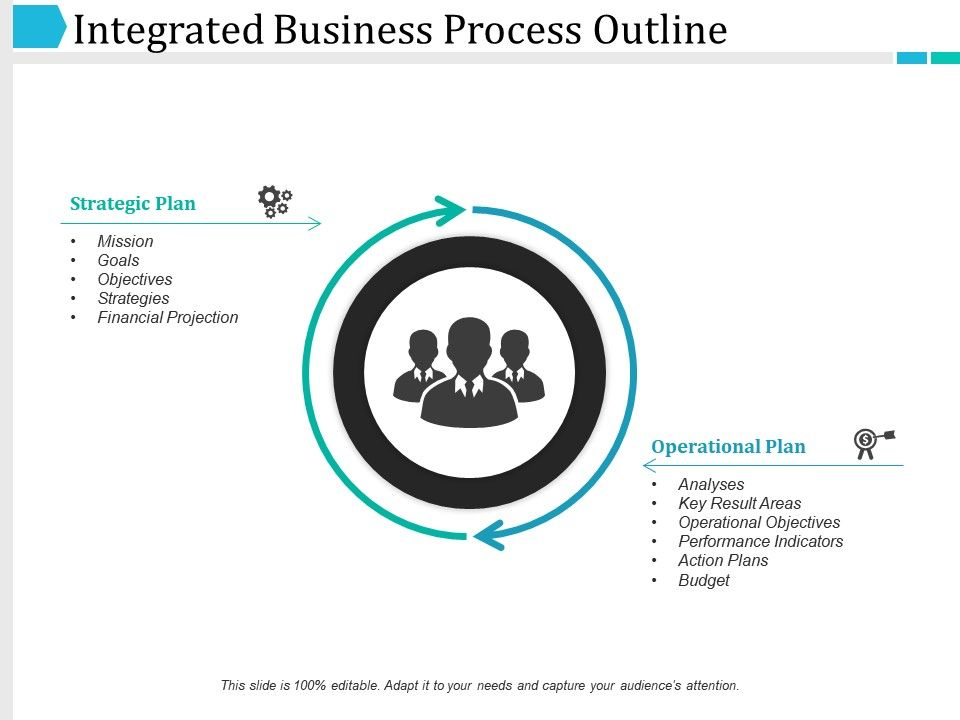 integrated business process outline ppt infographic template