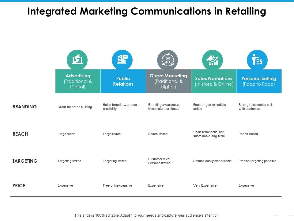integrated_marketing_communications_in_retailing_Slide01