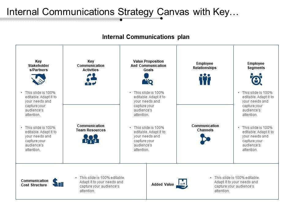 Internal Communications Strategy Canvas With Key Communication
