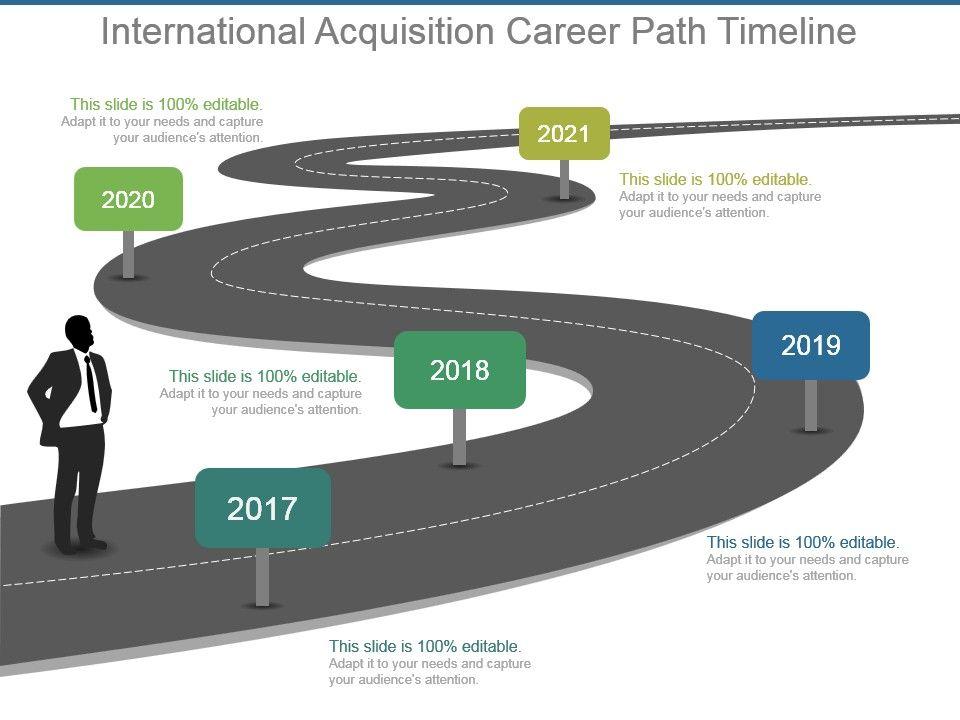 international acquisition career path timeline ppt design templates