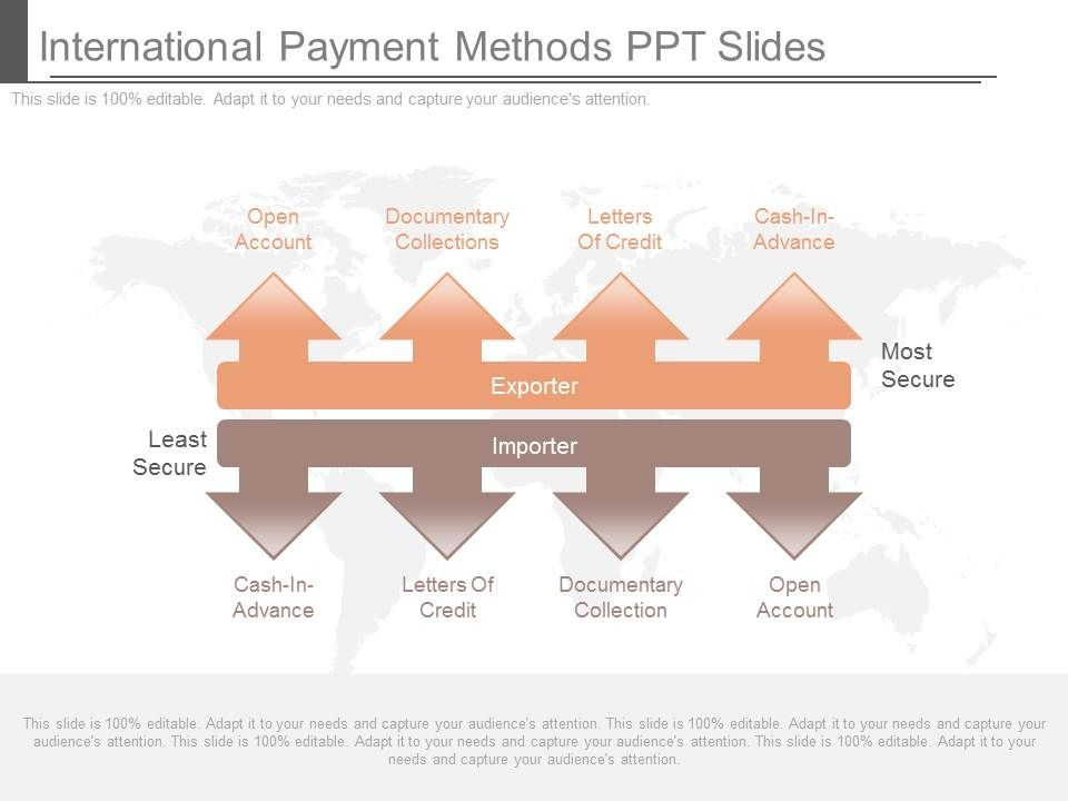 international payments methods