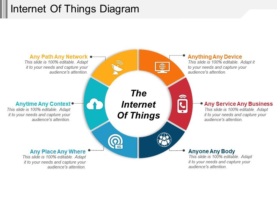 internet of things diagram | powerpoint presentation designs | slide ppt graphics | presentation template designs slideteam