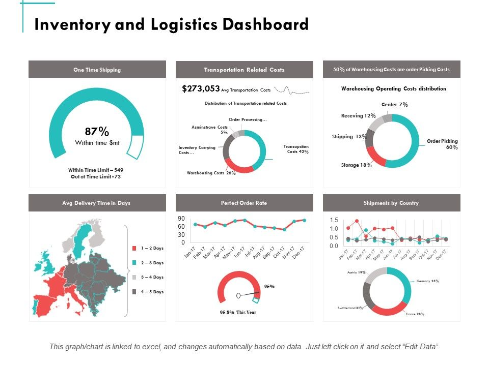 Inventory And Logistics Dashboard Ppt Powerpoint