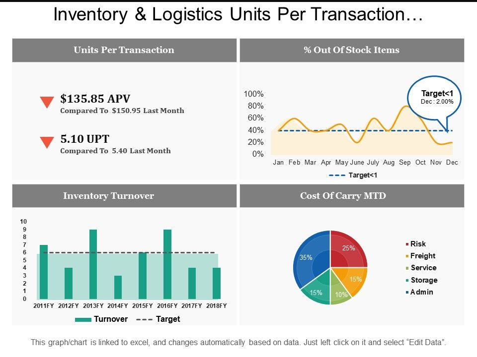 inventory_and_logistics_units_per_transaction_dashboards_Slide01