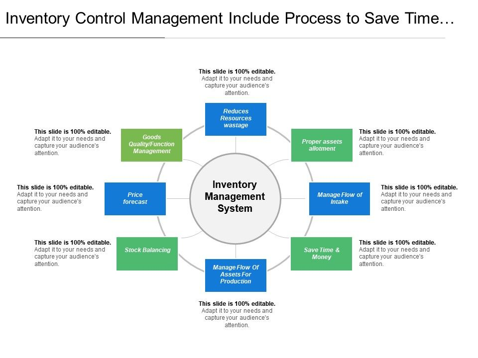 inventory_control_management_include_process_to_save_time_and_money_by_proper_flow_of_system_Slide01