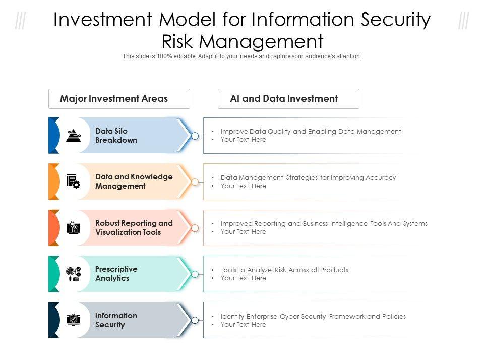 Investment Model For Information Security Risk Management