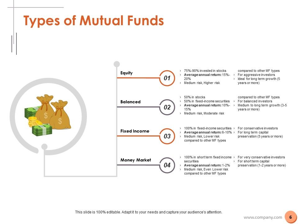 Investment Powerpoint Presentation Slides | PowerPoint