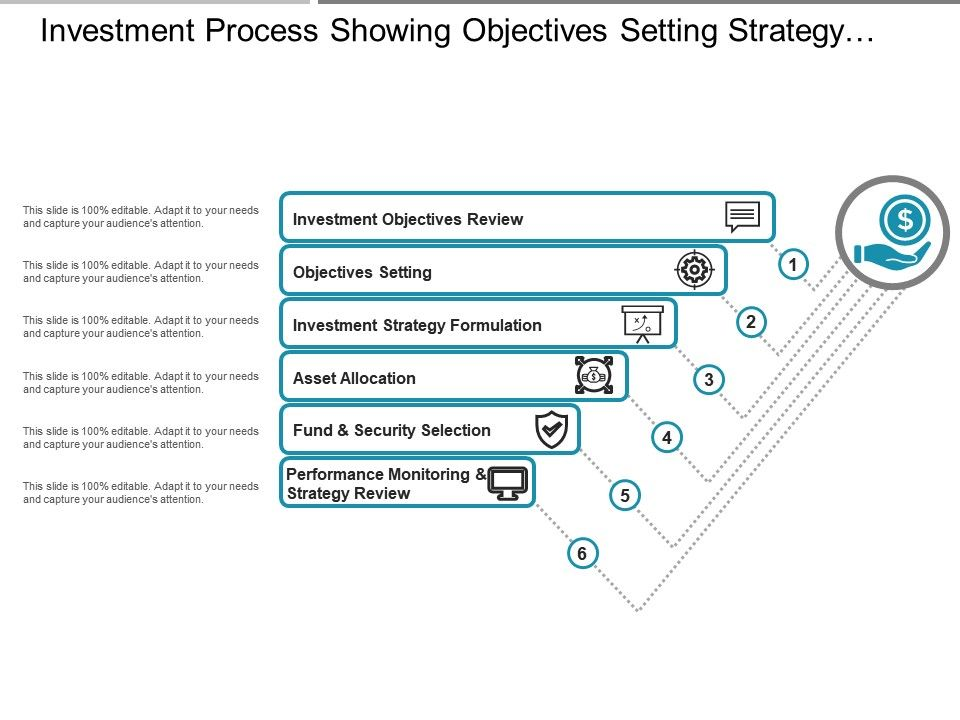investment_process_showing_objectives_setting_strategy_formulation_Slide01