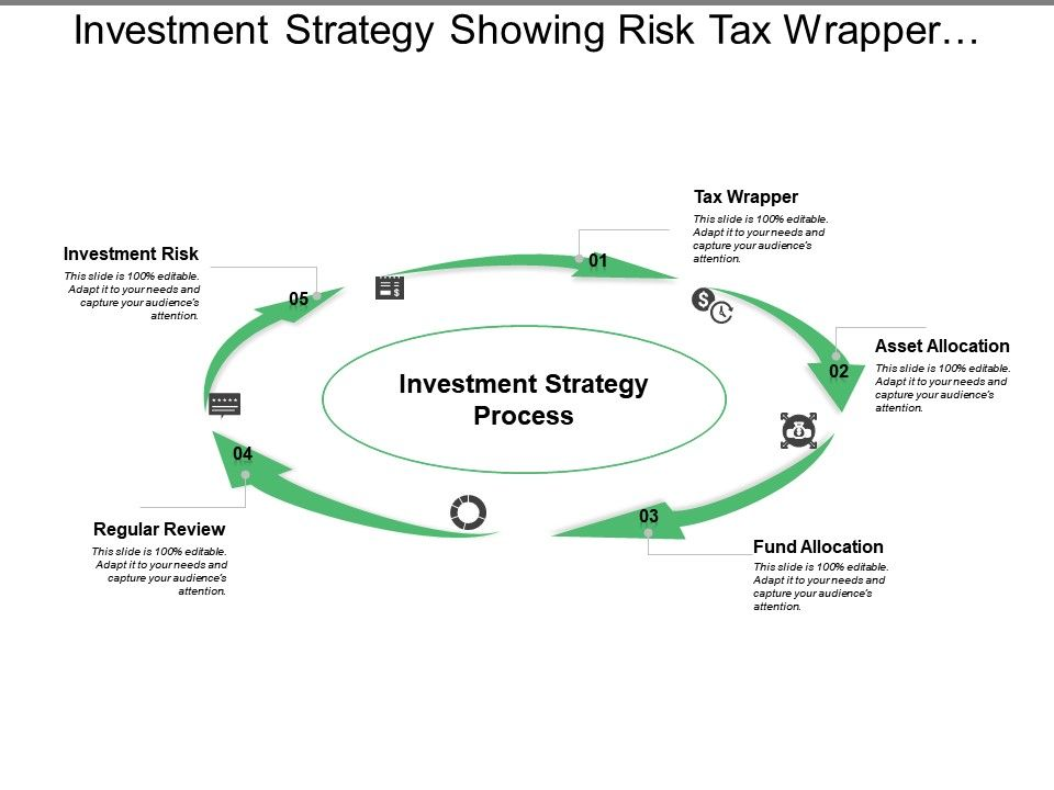 investment_strategy_showing_risk_tax_wrapper_asset_and_fund_allocation_Slide01