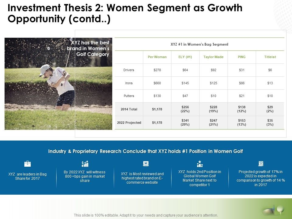 Investment Thesis 2 Women Segment As Growth Opportunity Contd Ppt Slide