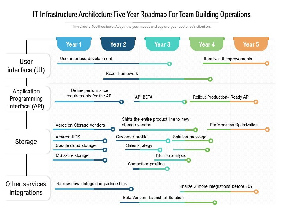 IT Infrastructure Architecture Five Year Roadmap For Team Building Operations