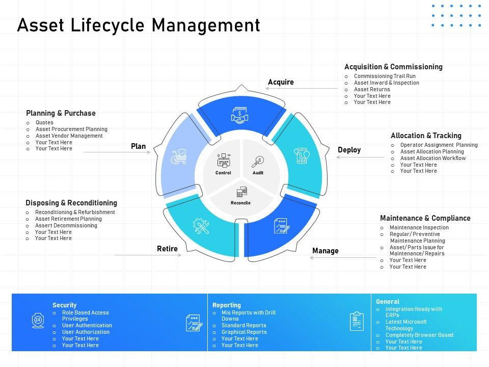 IT Infrastructure Management Asset Lifecycle Management Ppt Powerpoint Skills