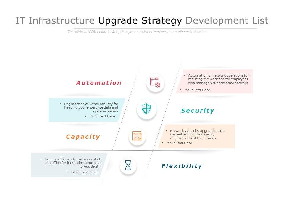 IT Infrastructure Upgrade Strategy Development List
