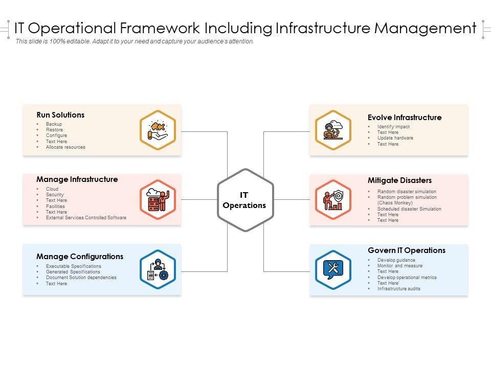 IT Operational Framework Including Infrastructure Management