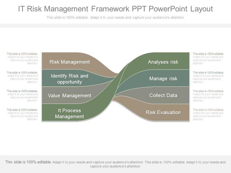 It Risk Management Framework Ppt Powerpoint Layout | PowerPoint ...