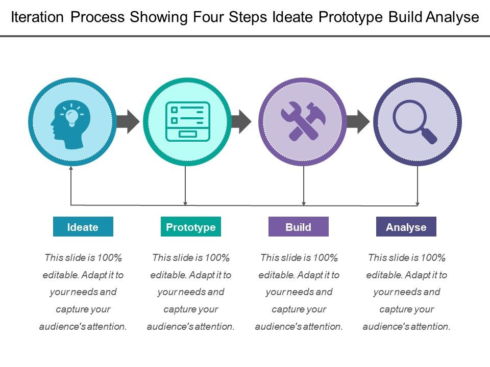 iteration_process_showing_four_steps_ideate_prototype_build_analyse_Slide01