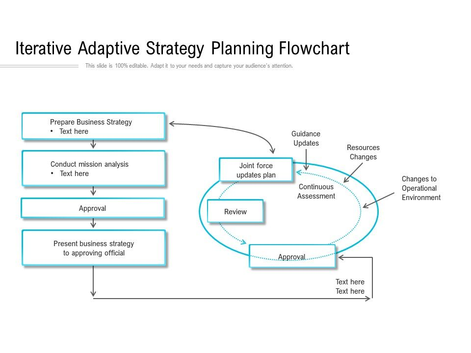 Iterative Adaptive Strategy Planning Flowchart